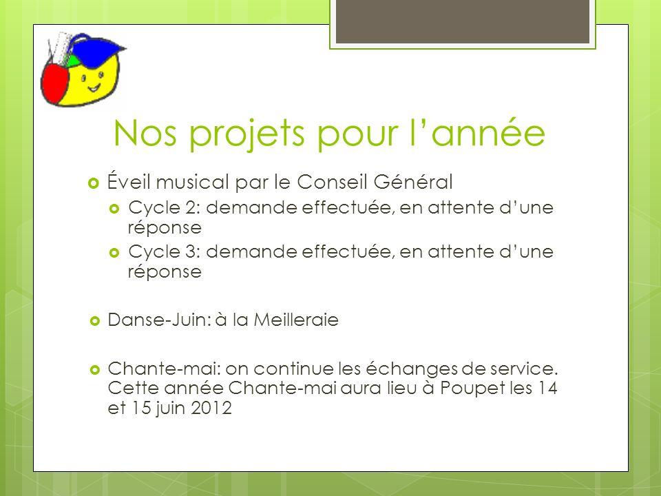 Nos projets pour lannée Éveil musical par le Conseil Général Cycle 2: demande effectuée, en attente dune réponse Cycle 3: demande effectuée, en attent