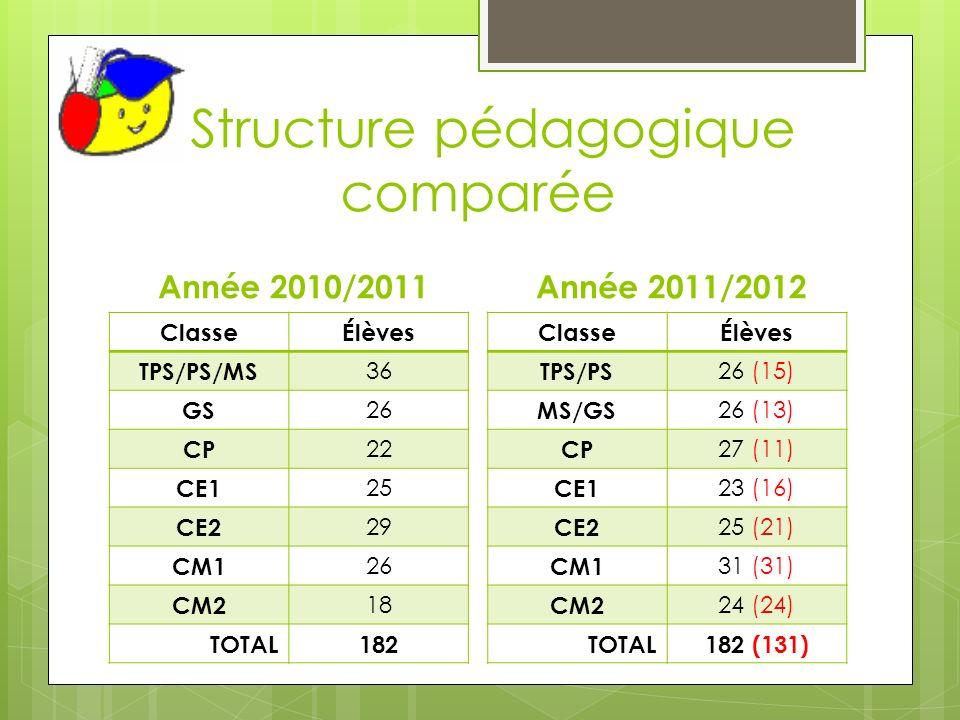 Structure pédagogique comparée Année 2010/2011 ClasseÉlèves TPS/PS/MS 36 GS 26 CP 22 CE1 25 CE2 29 CM1 26 CM2 18 TOTAL182 Année 2011/2012 ClasseÉlèves