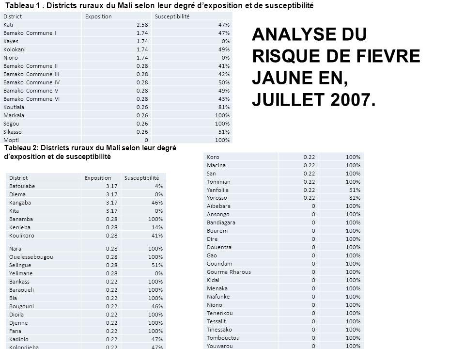 DistrictExpositionSusceptibilité Kati2.5847% Bamako Commune I1.7447% Kayes1.740% Kolokani1.7449% Nioro1.740% Bamako Commune II0.2841% Bamako Commune I