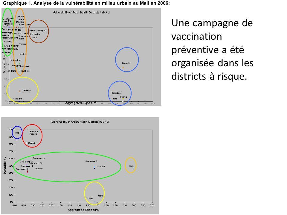 Tableau 1: Grandes villes du Mali et indicateurs dexposition et de susceptibilité des populations à la fièvre jaune: Graphique 1. Analyse de la vulnér