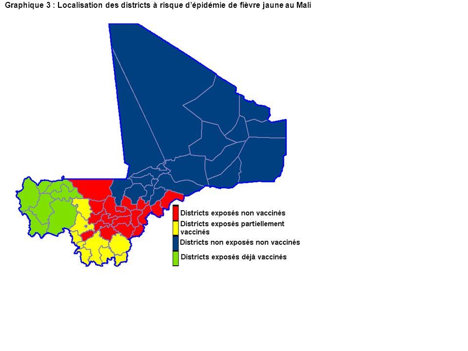 Graphique 3 : Localisation des districts à risque dépidémie de fièvre jaune au Mali