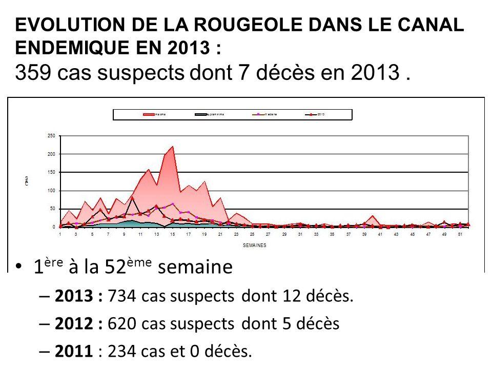 EVOLUTION DE LA ROUGEOLE DANS LE CANAL ENDEMIQUE EN 2013 : 359 cas suspects dont 7 décès en 2013. 1 ère à la 52 ème semaine – 2013 : 734 cas suspects
