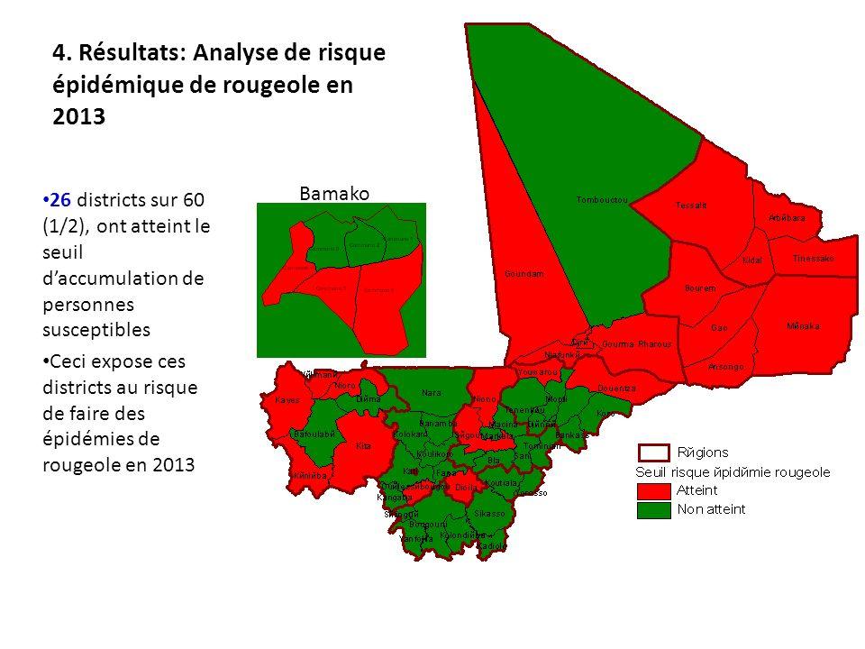 4. Résultats: Analyse de risque épidémique de rougeole en 2013 26 districts sur 60 (1/2), ont atteint le seuil daccumulation de personnes susceptibles