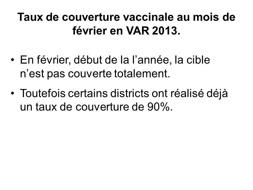 Taux de couverture vaccinale au mois de février en VAR 2013. En février, début de la lannée, la cible nest pas couverte totalement. Toutefois certains