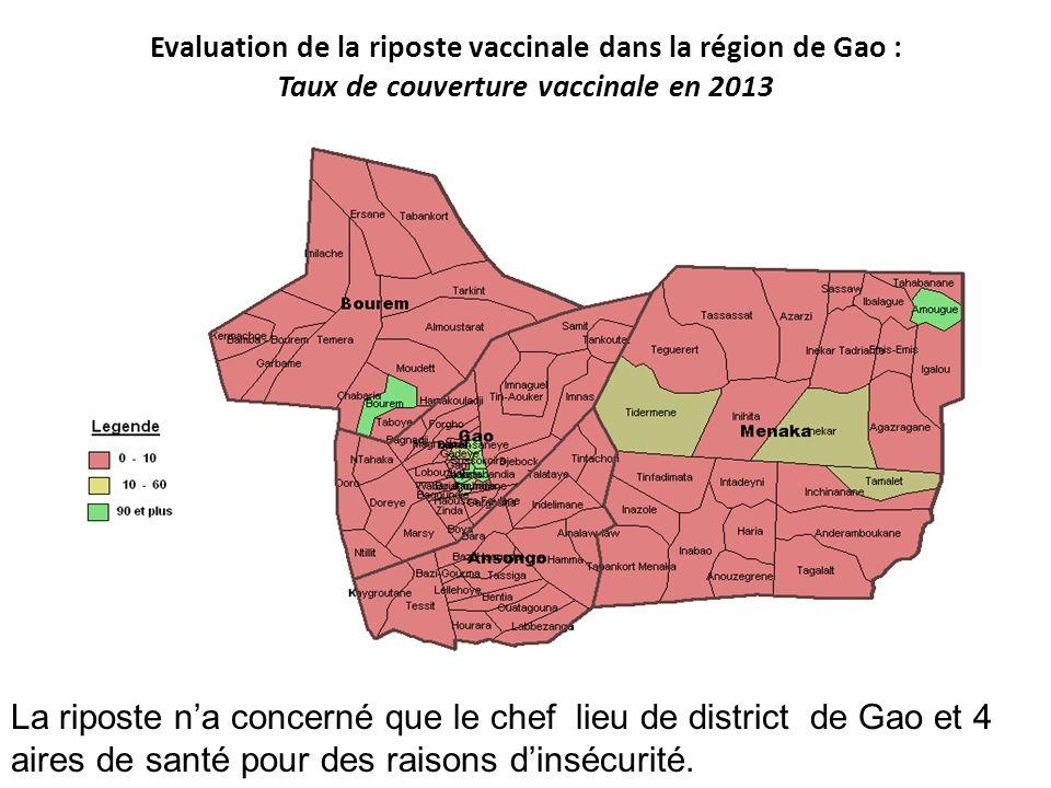 Evaluation de la riposte vaccinale dans la région de Gao : Taux de couverture vaccinale en 2013 La riposte na concerné que le chef lieu de district de