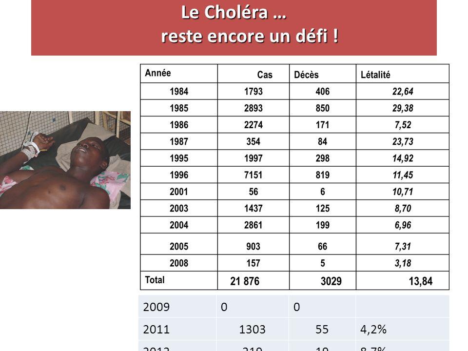 Le Choléra … reste encore un défi ! 200900 2011130355 4,2% 2012219198,7%