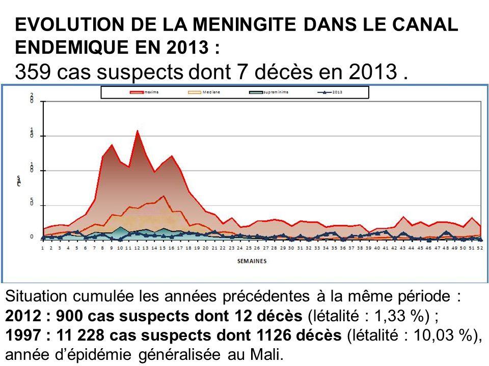 Situation cumulée les années précédentes à la même période : 2012 : 900 cas suspects dont 12 décès (létalité : 1,33 %) ; 1997 : 11 228 cas suspects do