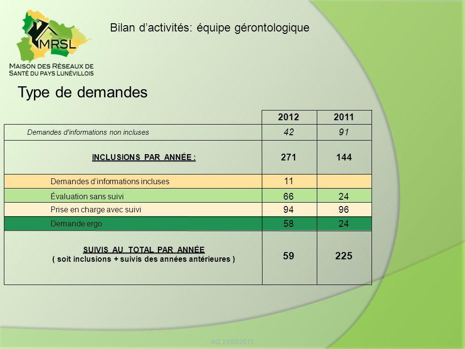 Type de demandes AG 23/05/2013 Bilan dactivités: équipe gérontologique20122011 Demandes d'informations non incluses 4291 INCLUSIONS PAR ANNÉE : 271144