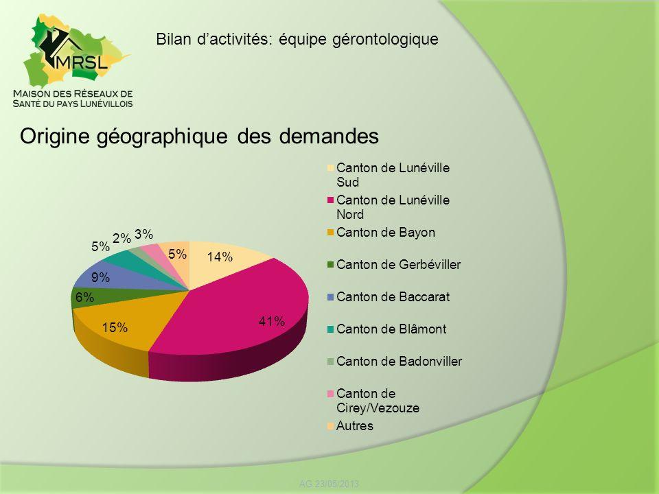 Origine géographique des demandes AG 23/05/2013 Bilan dactivités: équipe gérontologique