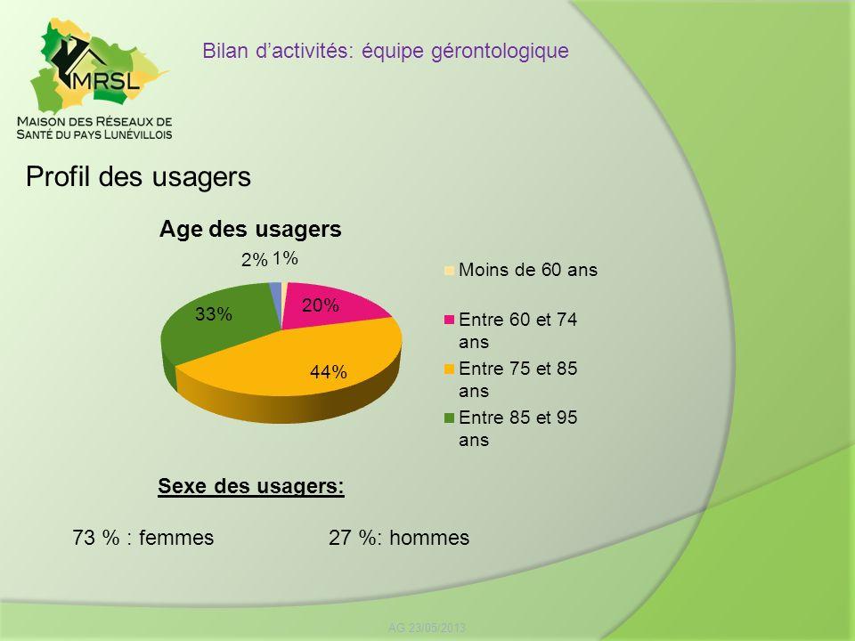 Profil des usagers AG 23/05/2013 Bilan dactivités: équipe gérontologique Sexe des usagers: 73 % : femmes27 %: hommes