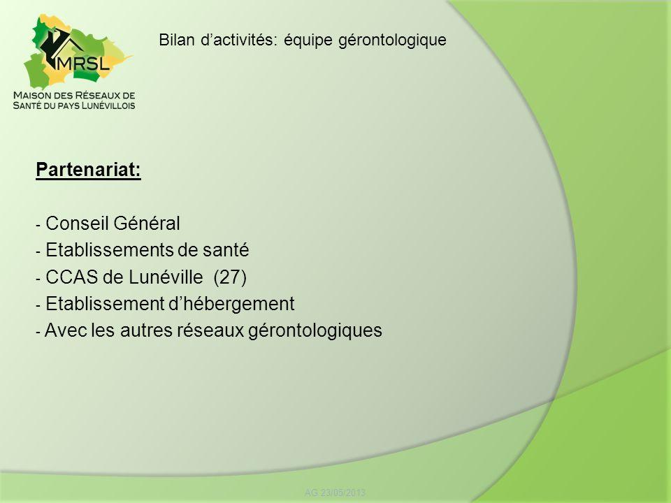 Partenariat: - Conseil Général - Etablissements de santé - CCAS de Lunéville (27) - Etablissement dhébergement - Avec les autres réseaux gérontologiqu