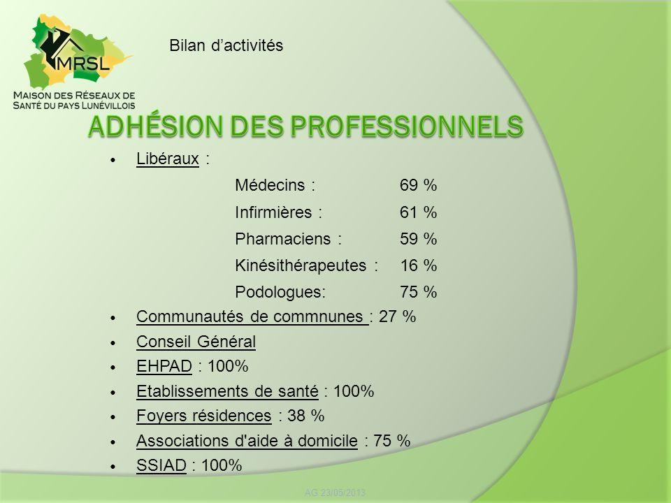 Libéraux : Médecins :69 % Infirmières : 61 % Pharmaciens : 59 % Kinésithérapeutes : 16 % Podologues: 75 % Communautés de commnunes : 27 % Conseil Géné