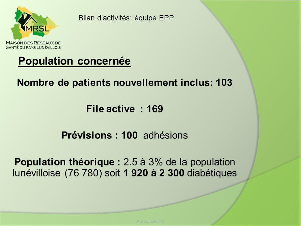 Population concernée AG 23/05/2013 Bilan dactivités: équipe EPP Nombre de patients nouvellement inclus: 103 File active : 169 Prévisions : 100 adhésio