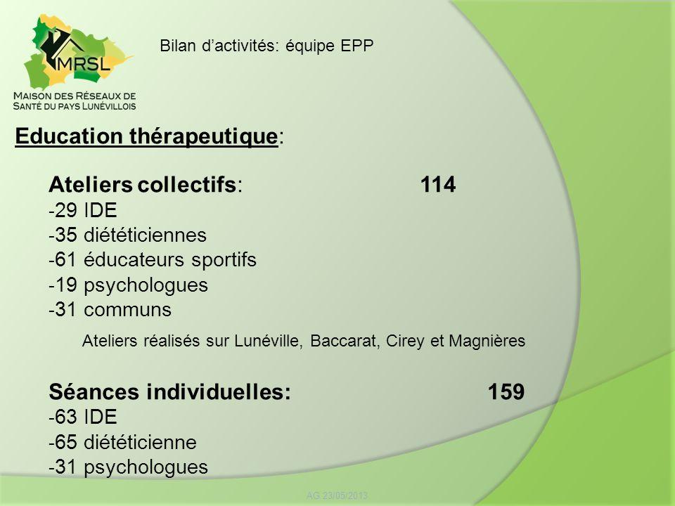 Education thérapeutique: Ateliers collectifs: 114 - 29 IDE - 35 diététiciennes - 61 éducateurs sportifs - 19 psychologues - 31 communs Ateliers réalis