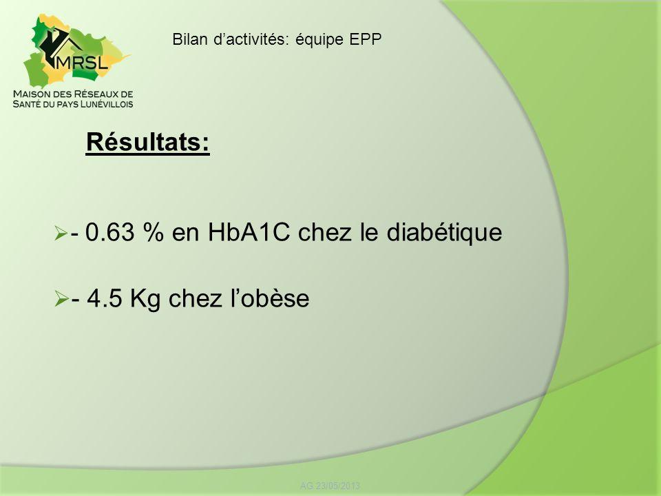 Résultats: - 0.63 % en HbA1C chez le diabétique - 4.5 Kg chez lobèse AG 23/05/2013 Bilan dactivités: équipe EPP