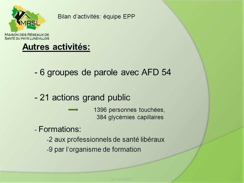 Autres activités: - 6 groupes de parole avec AFD 54 - 21 actions grand public - Formations: - 2 aux professionnels de santé libéraux - 9 par lorganism