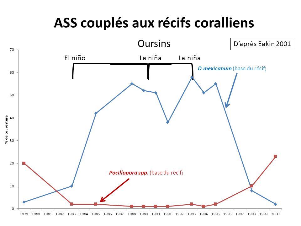 El niñoLa niña ASS couplés aux récifs coralliens Oursins Daprès Eakin 2001