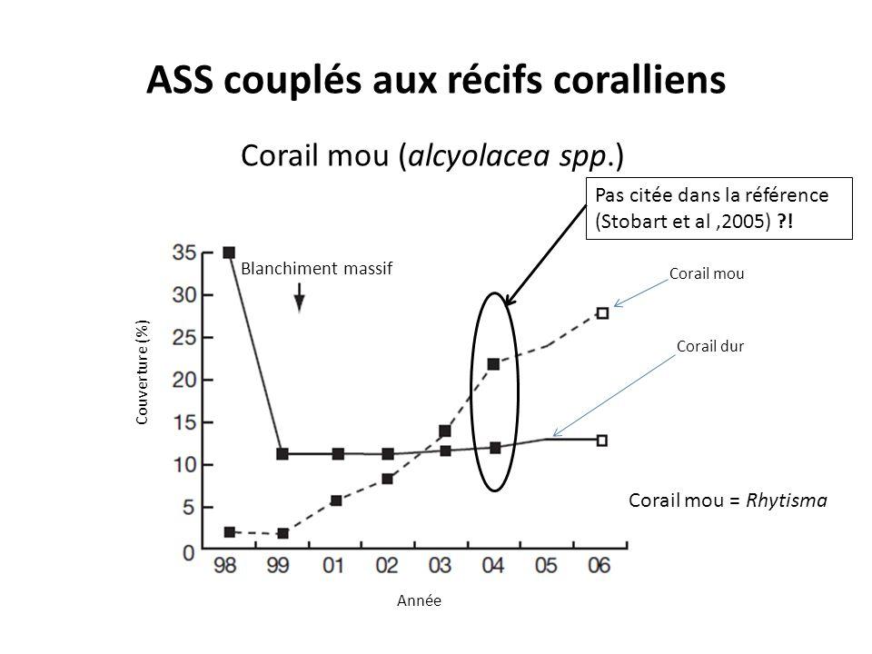 ASS couplés aux récifs coralliens Corail mou (alcyolacea spp.) Couverture (%) Année Blanchiment massif Corail mou Corail dur Corail mou = Rhytisma Pas citée dans la référence (Stobart et al,2005) !