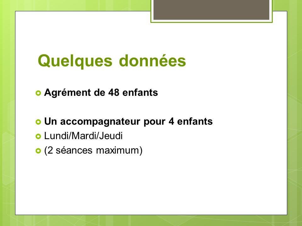 Quelques données Agrément de 48 enfants Un accompagnateur pour 4 enfants Lundi/Mardi/Jeudi (2 séances maximum)