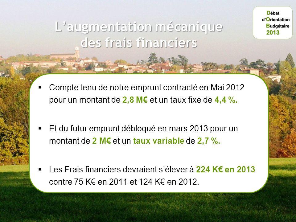 Laugmentation mécanique des frais financiers Compte tenu de notre emprunt contracté en Mai 2012 pour un montant de 2,8 M et un taux fixe de 4,4 %.