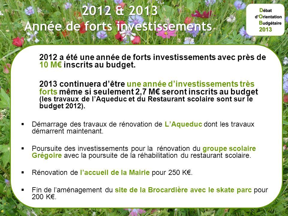 2012 & 2013 Année de forts investissements 2012 & 2013 Année de forts investissements 2012 a été une année de forts investissements avec près de 10 M inscrits au budget.