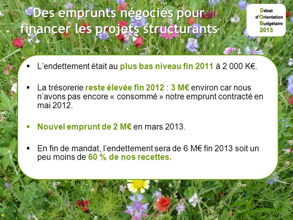 Des emprunts négociés pour financer les projets structurants Lendettement était au plus bas niveau fin 2011 à 2 000 K.