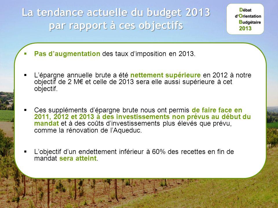 La tendance actuelle du budget 2013 par rapport à ces objectifs Pas daugmentation des taux dimposition en 2013.