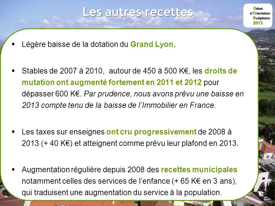 Les autres recettes Légère baisse de la dotation du Grand Lyon.