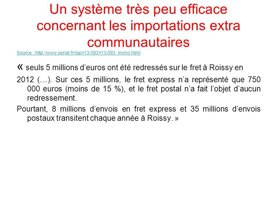 Un système très peu efficace concernant les importations extra communautaires Source : http://www.senat.fr/rap/r13-093/r13-093_mono.html « seuls 5 mil