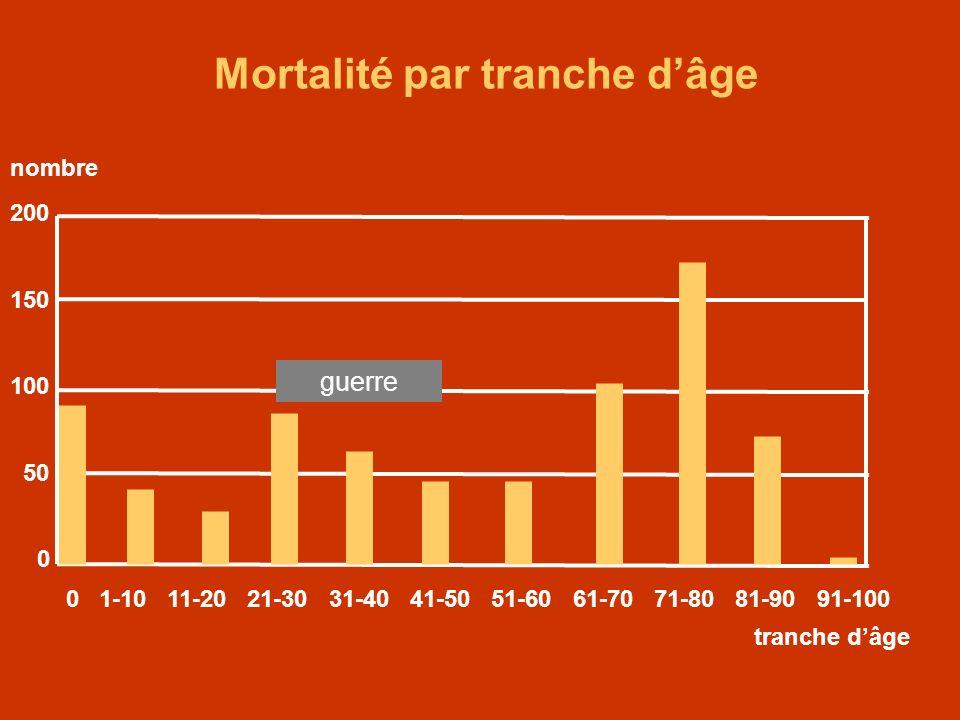Mortalité par tranche dâge 200 150 100 50 0 0 1-10 11-20 21-30 31-40 41-50 51-60 61-70 71-80 81-90 91-100 tranche dâge nombre guerre