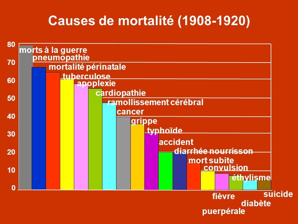 Causes de mortalité (1908-1920) 80 70 60 50 40 30 20 10 0 morts à la guerre pneumopathie mortalité périnatale tuberculose apoplexie cardiopathie ramol