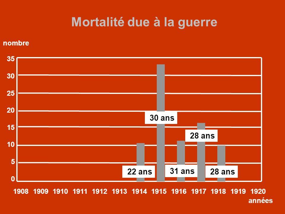 Mortalité due à la guerre 35 30 25 20 15 10 5 0 1908 1909 1910 1911 1912 1913 1914 1915 1916 1917 1918 1919 1920 années nombre 22 ans 30 ans 31 ans 28