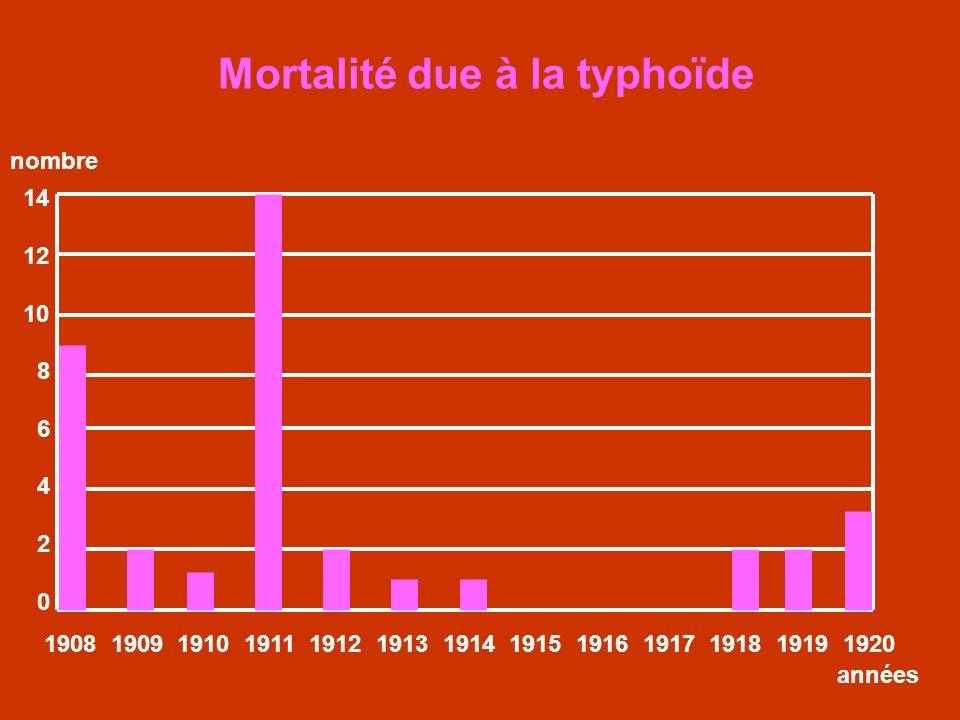 Mortalité due à la typhoïde 14 12 10 8 6 4 2 0 1908 1909 1910 1911 1912 1913 1914 1915 1916 1917 1918 1919 1920 années nombre