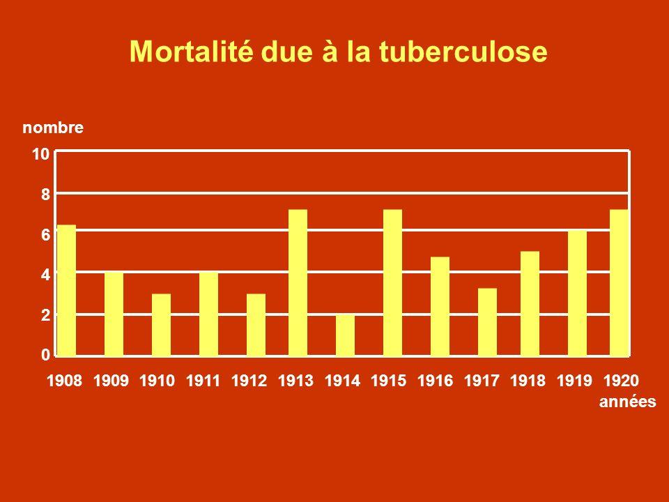 Mortalité due à la tuberculose 10 8 6 4 2 0 1908 1909 1910 1911 1912 1913 1914 1915 1916 1917 1918 1919 1920 années nombre