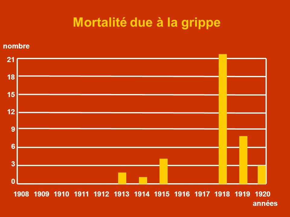 Mortalité due à la grippe 21 18 15 12 9 6 3 0 1908 1909 1910 1911 1912 1913 1914 1915 1916 1917 1918 1919 1920 années nombre
