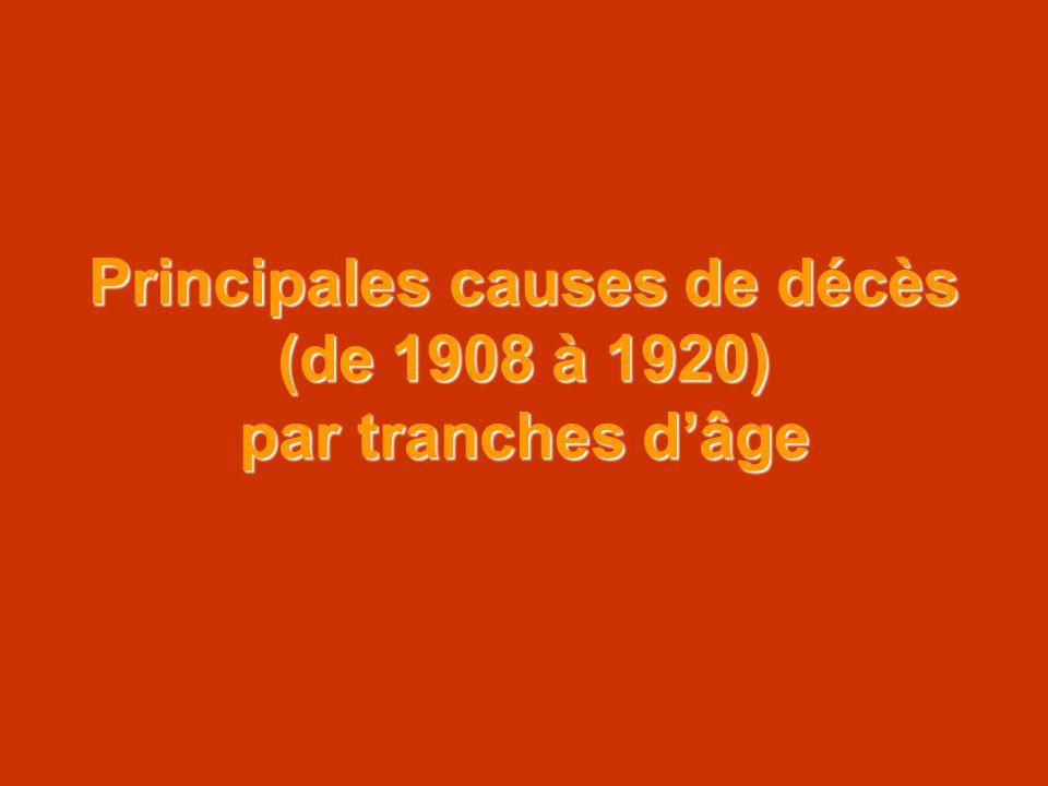 Principales causes de décès (de 1908 à 1920) par tranches dâge