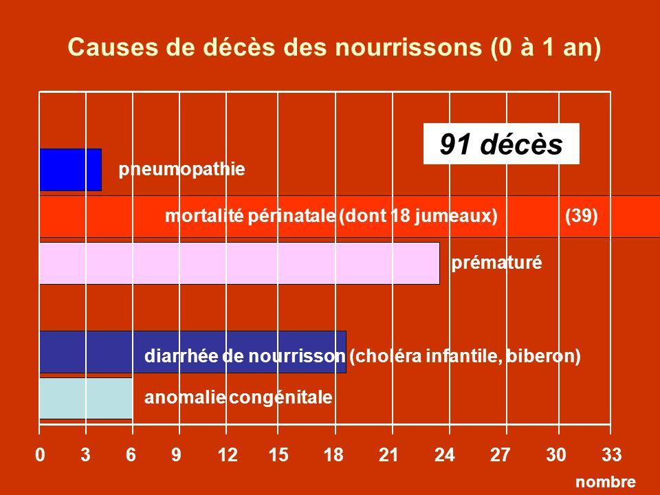 pneumopathie mortalité périnatale (dont 18 jumeaux) 0 3 6 9 12 15 18 21 24 27 30 33 prématuré anomalie congénitale (39) diarrhée de nourrisson (cholér