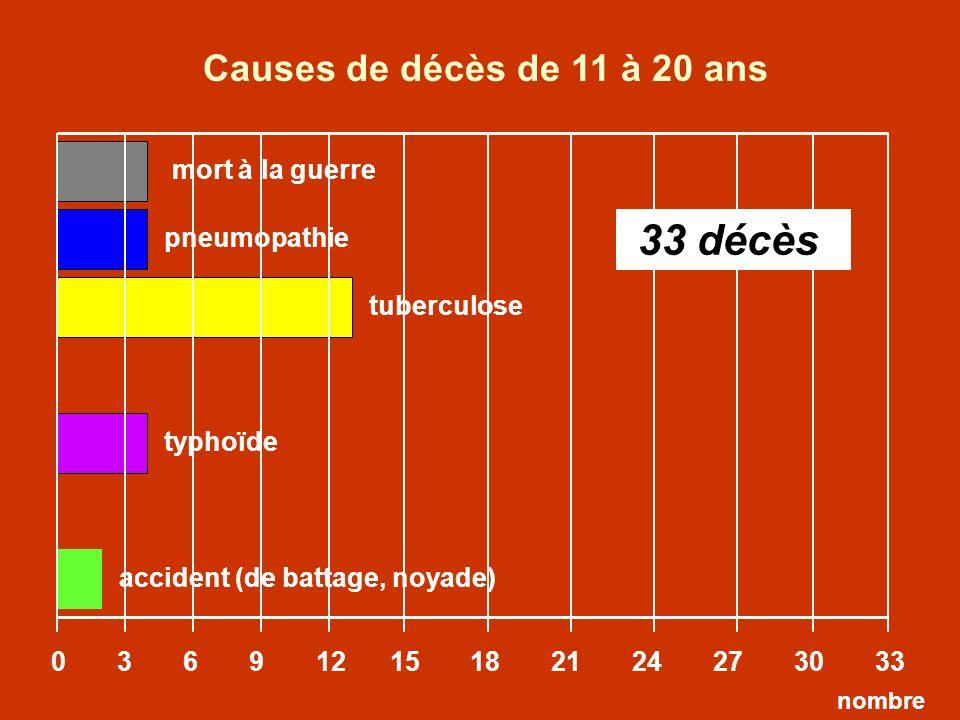 pneumopathie tuberculose 0 3 6 9 12 15 18 21 24 27 30 33 mort à la guerre typhoïde accident (de battage, noyade) Causes de décès de 11 à 20 ans 33 déc