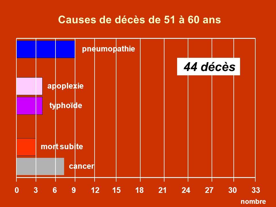 apoplexie 0 3 6 9 12 15 18 21 24 27 30 33 typhoïde Causes de décès de 51 à 60 ans nombre mort subite 44 décès pneumopathie cancer