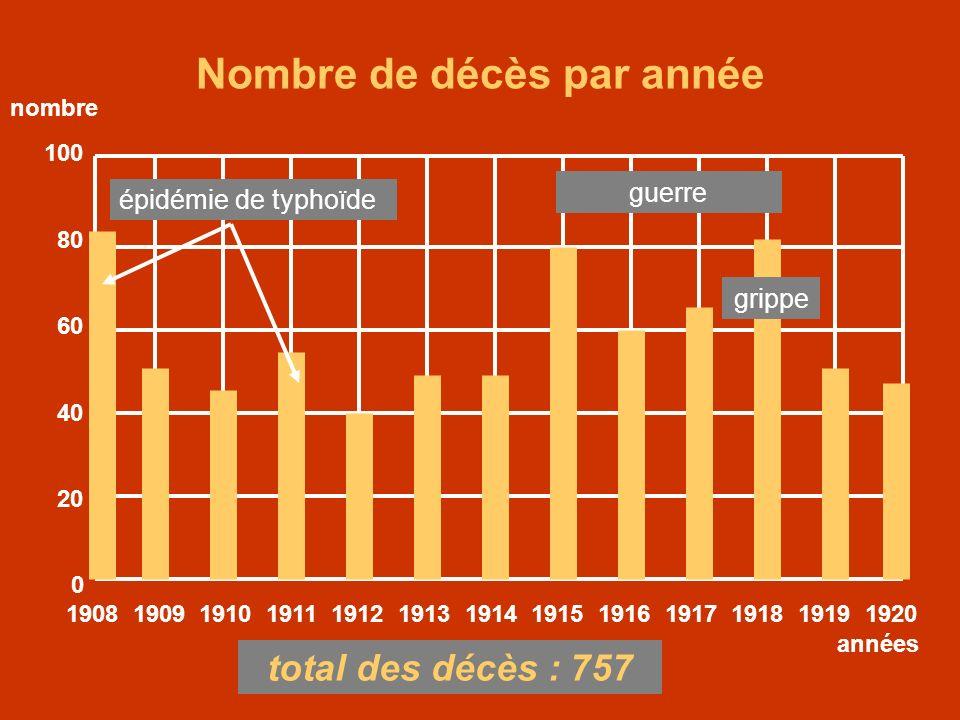 1908 1909 1910 1911 1912 1913 1914 1915 1916 1917 1918 1919 1920 70 60 50 40 30 20 10 0 années Âge des décès selon lannée Âge moyen des décès : 48 ans âge