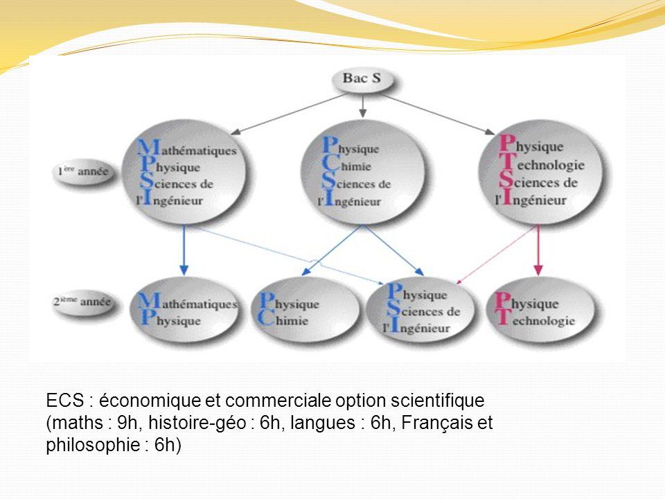 ECS : économique et commerciale option scientifique (maths : 9h, histoire-géo : 6h, langues : 6h, Français et philosophie : 6h)