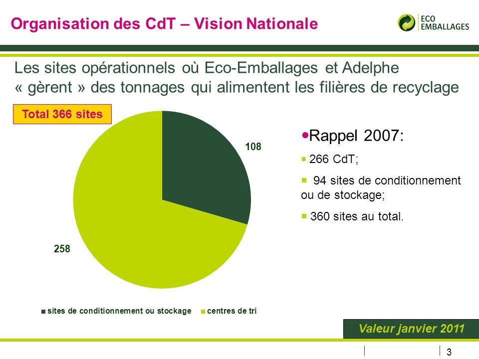 3 Organisation des CdT – Vision Nationale Les sites opérationnels où Eco-Emballages et Adelphe « gèrent » des tonnages qui alimentent les filières de recyclage Rappel 2007: 266 CdT; 94 sites de conditionnement ou de stockage; 360 sites au total.