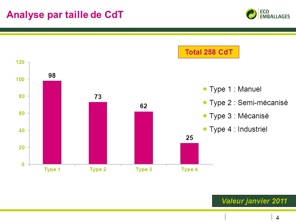 4 Analyse par taille de CdT Type 1 : Manuel Type 2 : Semi-mécanisé Type 3 : Mécanisé Type 4 : Industriel Valeur janvier 2011 Total 258 CdT