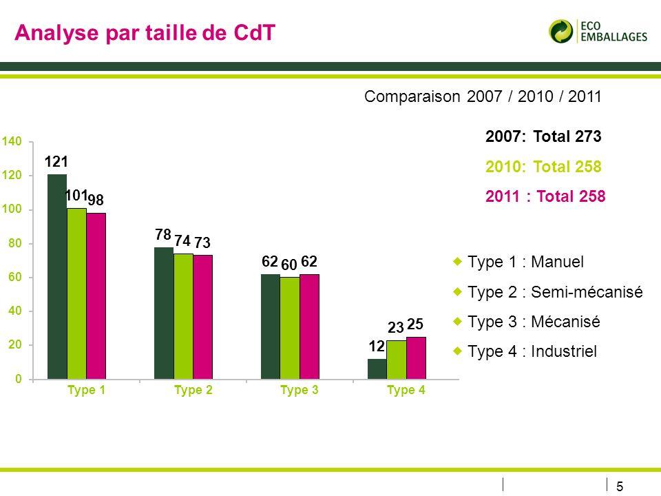 6 Analyse des CdT par catégorie de propriétaire et dexploitant Public Divers (SEM, associations…) PrivéTotal Propriétaire1317120258 Exploitant4920189258 Valeur janvier 2011