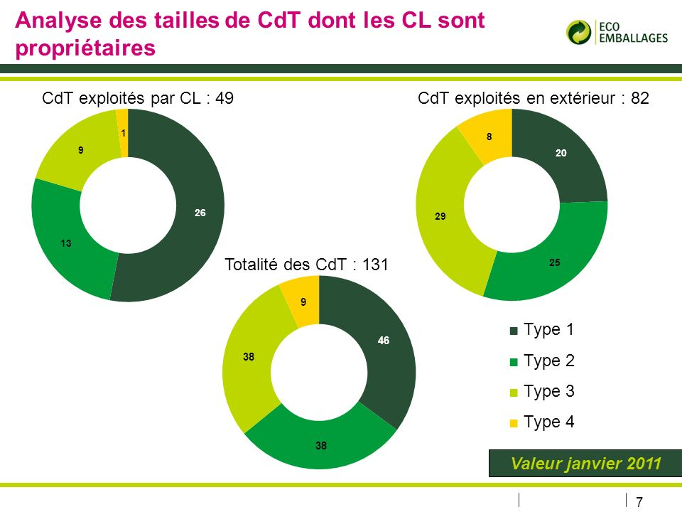 7 Analyse des tailles de CdT dont les CL sont propriétaires Type 1 Type 2 Type 3 Type 4 Valeur janvier 2011 CdT exploités par CL : 49CdT exploités en extérieur : 82 Totalité des CdT : 131