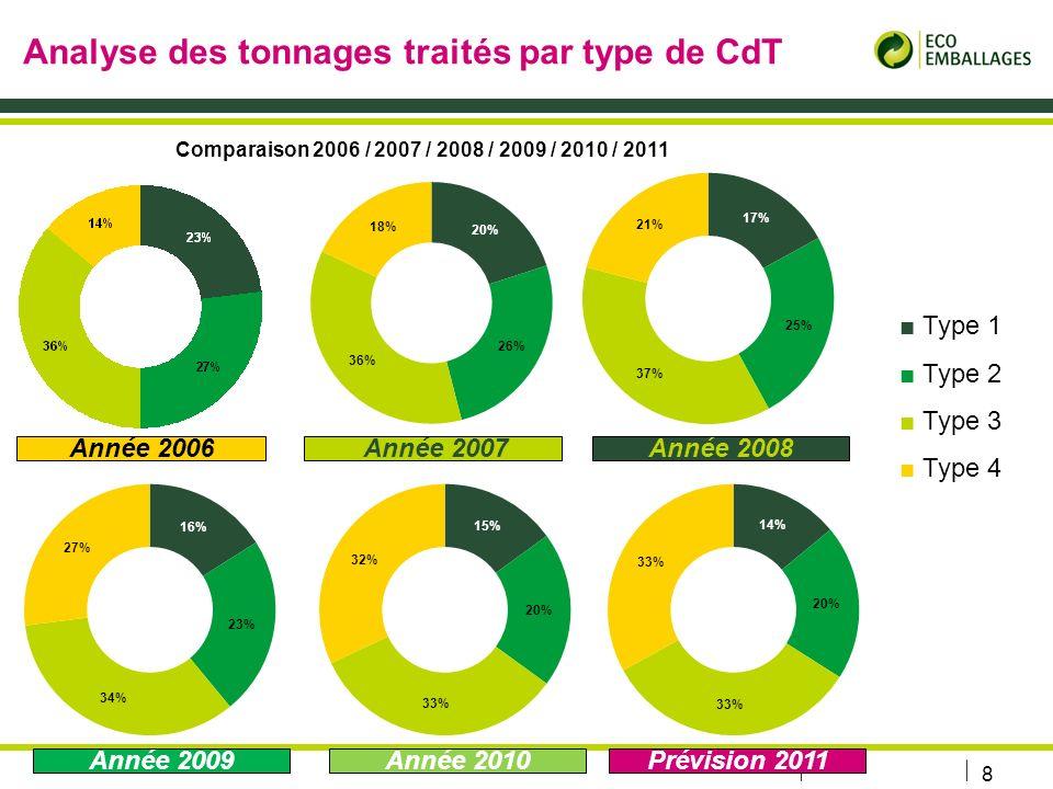 8 Analyse des tonnages traités par type de CdT Type 1 Type 2 Type 3 Type 4 Année 2007Année 2006 Comparaison 2006 / 2007 / 2008 / 2009 / 2010 / 2011 Année 2009 Année 2008 Année 2010Prévision 2011