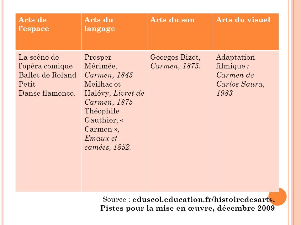 Arts de lespace Arts du langage Arts du sonArts du visuel La scène de lopéra comique Ballet de Roland Petit Danse flamenco. Prosper Mérimée, Carmen, 1