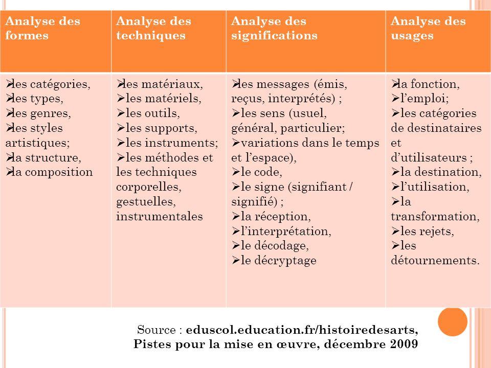 Analyse des formes Analyse des techniques Analyse des significations Analyse des usages les catégories, les types, les genres, les styles artistiques;