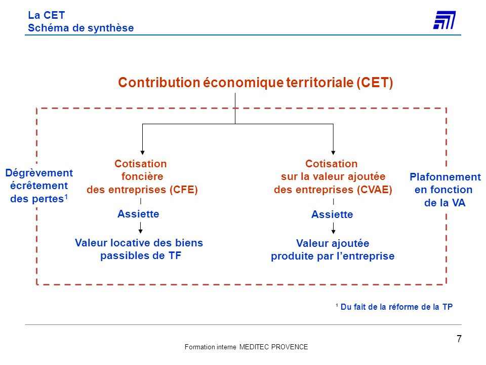 Formation interne MEDITEC PROVENCE La CET Schéma de synthèse 7 Contribution économique territoriale (CET) Cotisation foncière des entreprises (CFE) Co