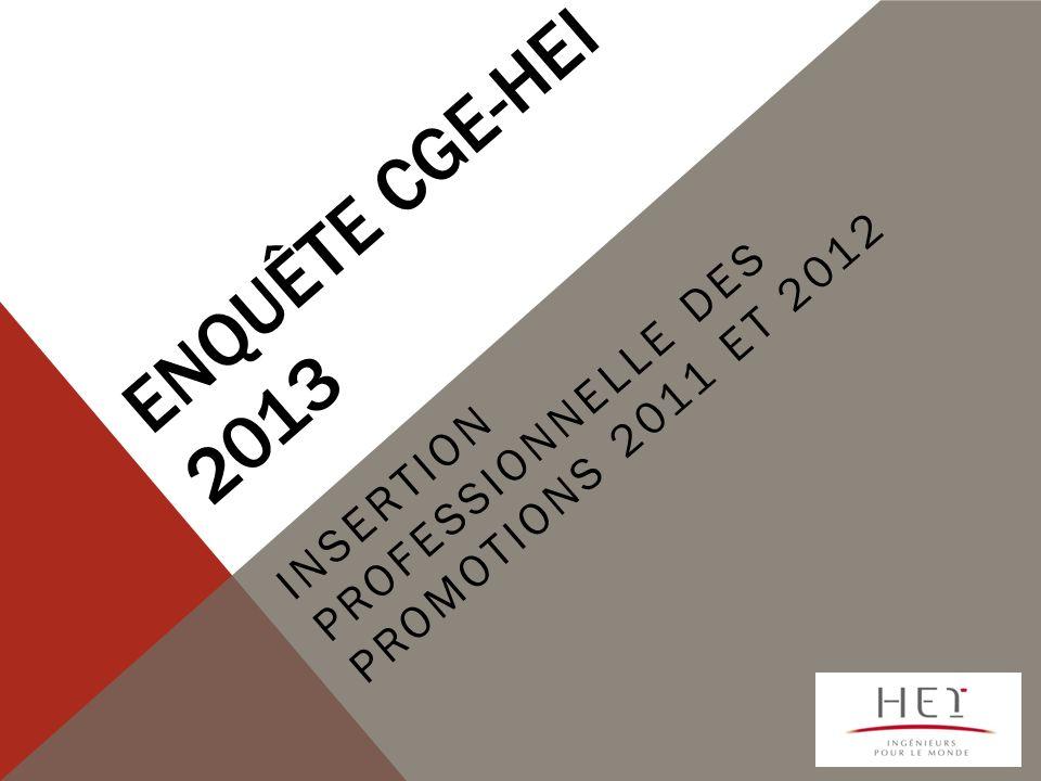 PRÉSENTATION DE LENQUÊTE CGE-HEI La CGE réalise son enquête sur linsertion professionnelle des jeunes diplômés depuis 21 ans.